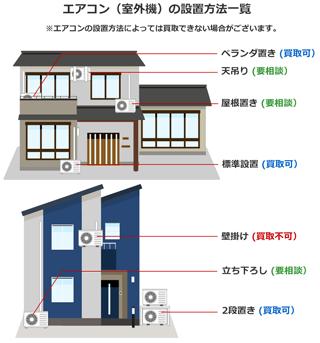 エアコン(室外機)の設置方法一覧